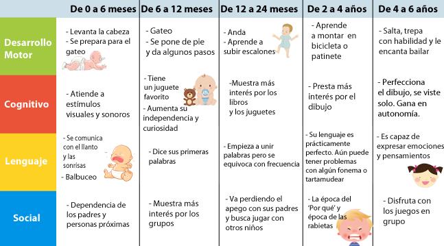 Desarrollo de niños de 0 a 6 años. Bambinos